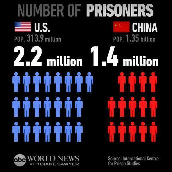 US and China prisoners in numbers